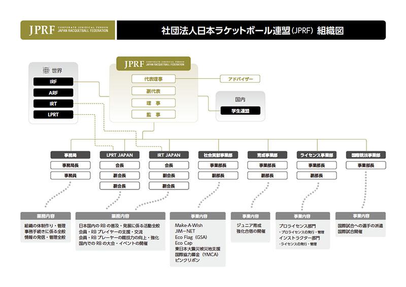 organizational_chart_800px
